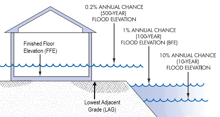 flood elevation certificate surveyor near me